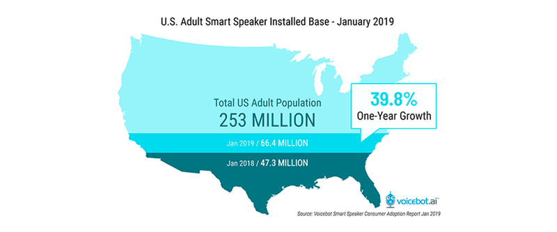 U.S.  Adult Smart Speaker Installed Base – January 2019